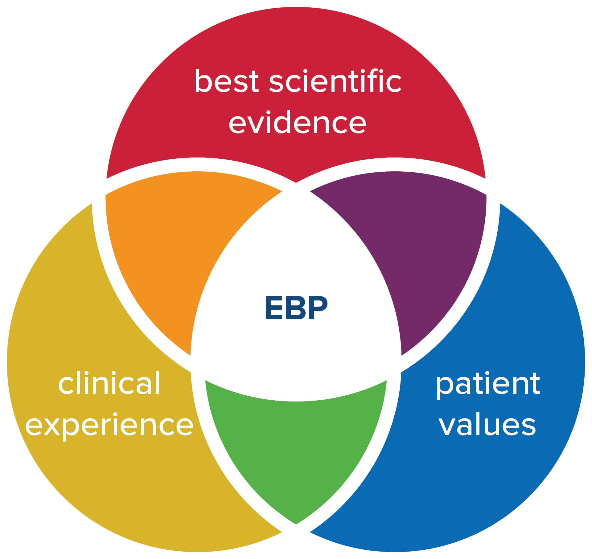 image of evidence based practice venn diagram