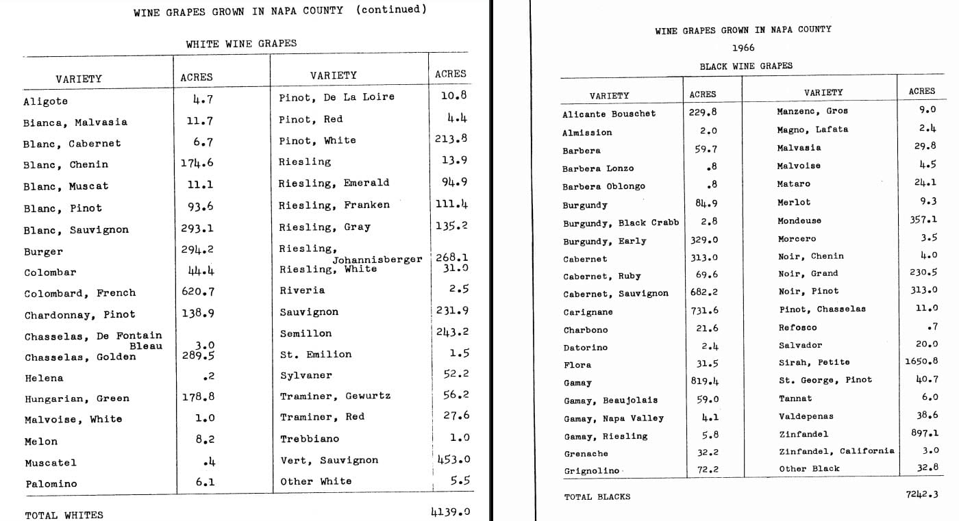 1966 Napa County Agricultural Crop Report for White and Red Wine Grapes