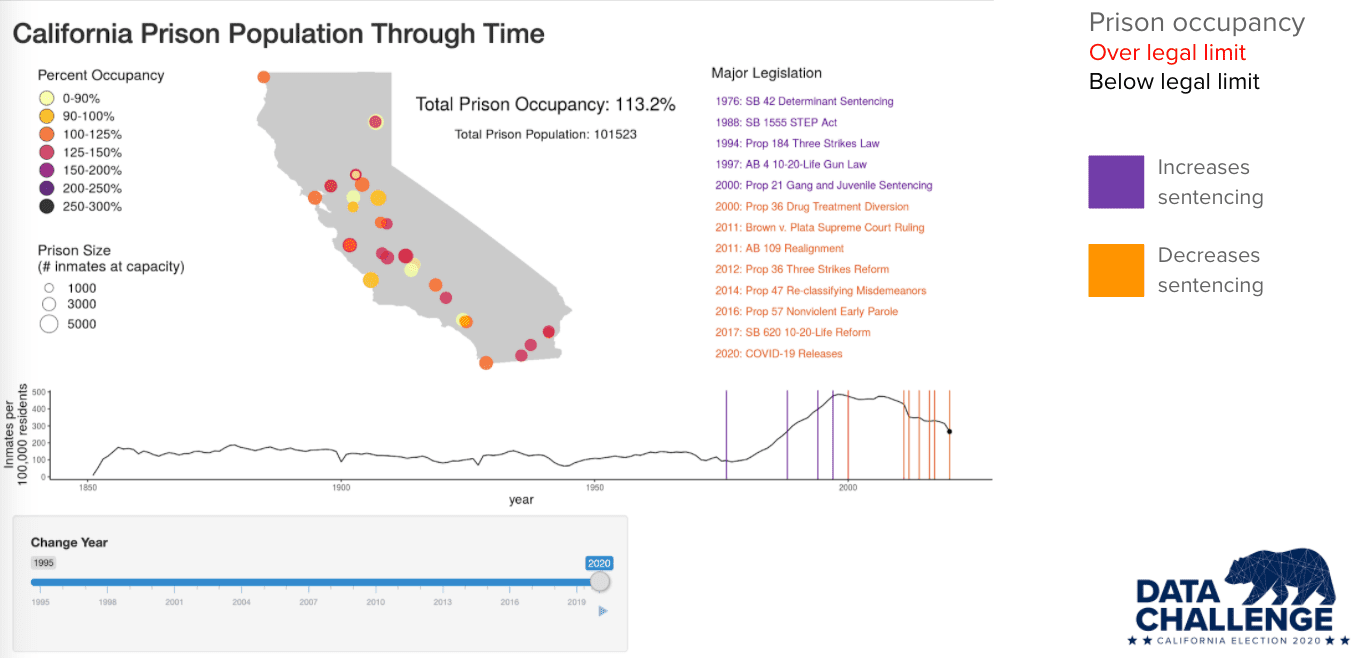 Data visualization related to prison overcrowding and Proposition 20