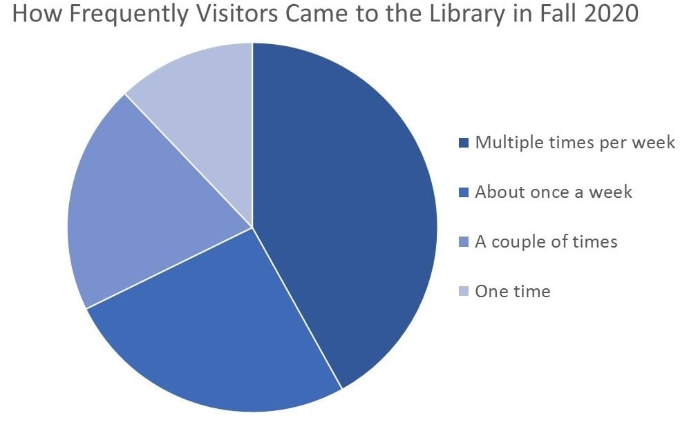 Chart showing frequency of library user visits during Fall 2020