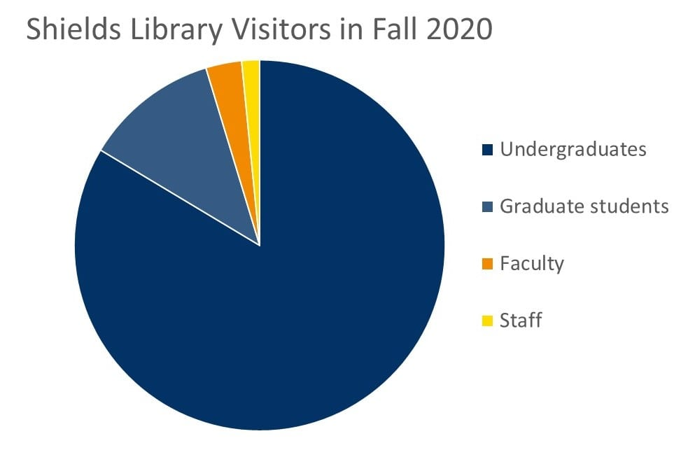 Chart showing who visited the library in Fall 2020 (students/faculty/staff)