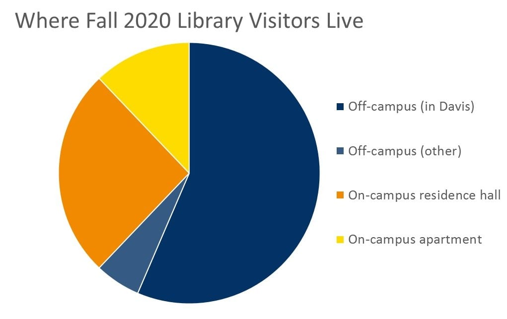 Chart showing where Fall 2020 library visitors live