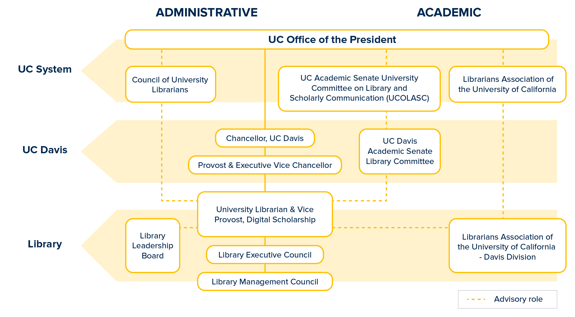 Chart showing library governance structure, situated within UC system and UC Davis campus